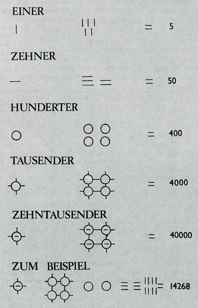 Übersicht arithmetisches System Linear-B Schrift mit Beispielen von Zahlen_ol Das Zahlensystem der Linear-B Schrift mit Beispielen. Quelle: www.zobodat.at
