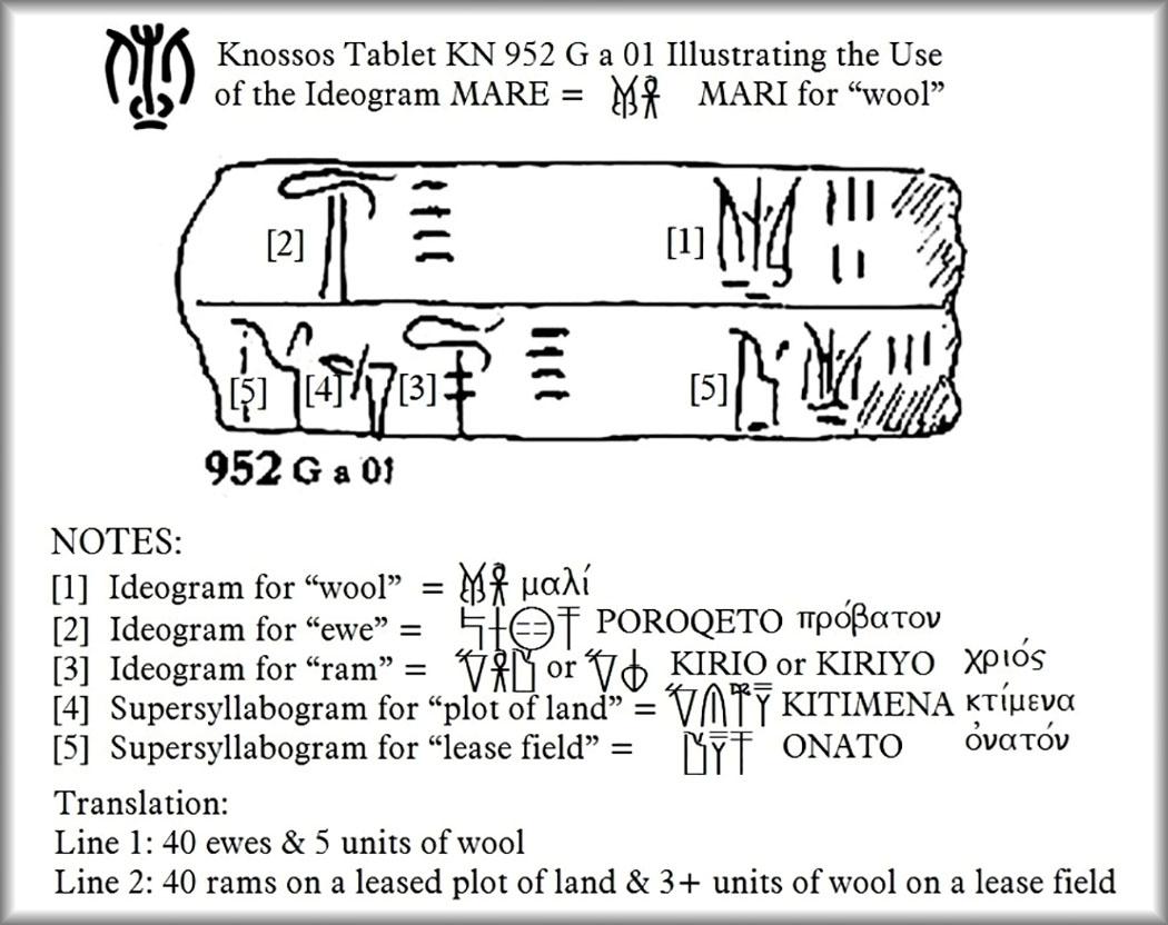 knossos-tablet-952-g-a-01-wool Die Zeichnung zeigt eine Tontafel aus Knossos mit Linear B-Text (KN 952 G a 01) das Schafe, Widder und Wollerträge auflistet. (1) Zeichen für Mari = Wolle, μαλλι. (2) Zeichen für Ewe = Schafe, προβατα. (3) Zeichen für Ram = Widder, κριος. (4) Syllabogramm Grundstück = Gebaut, κτιμενα. (5) Syllabogramm Grundstück = Pachtbereich, ονατον. Übersetzung: Zeile 1 = 40 Schafe und 5 Einheiten Wolle. Zeile 2 = 40 Widder auf gepachtetem Land und 3 Einheiten Wolle von einem Grundstück. Quelle/Website: linearbknossosmycenae.com von Richard Vallance Janke em., Western University Canada.