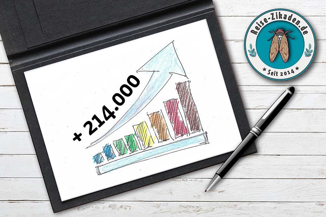 Jahresrückblick 2020: Reise-Zikaden erfolgreich im Corona-Jahr - Ergebnis im Jahresrückblick 2020 von Reise-Zikaden: Ein Zuwachs von über 214.000 Nutzern (Unique User), plus 51,44 % im Vergleich zu 2019. Foto: Pixabay